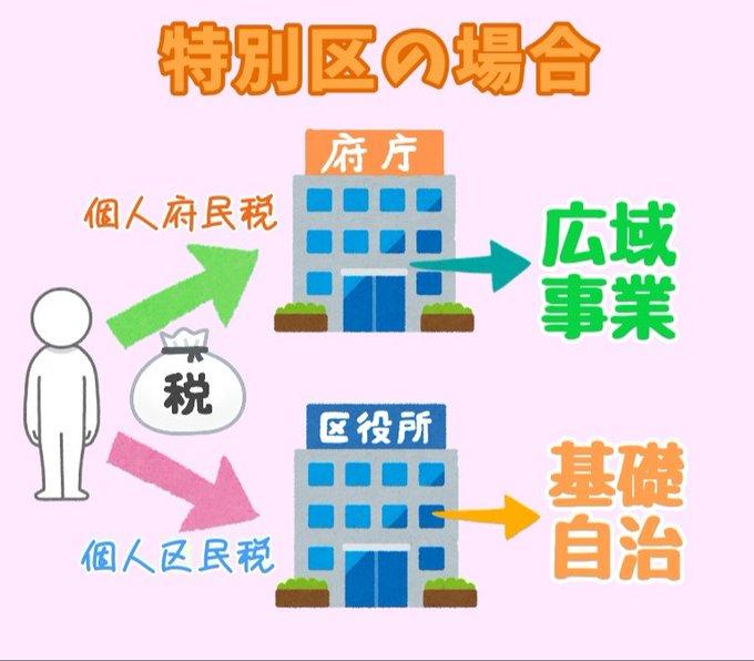 納税と税の使われ方(特別区の場合)