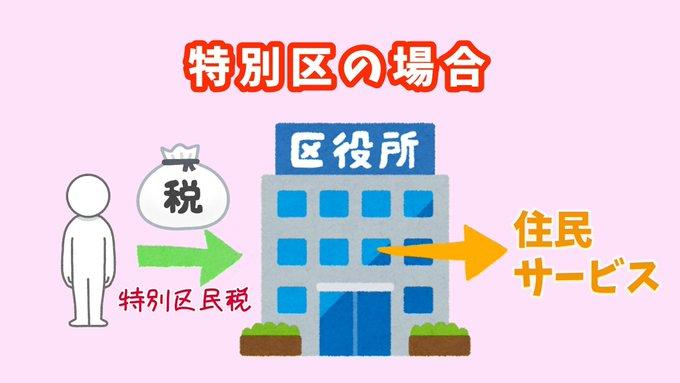 大阪特別区民税の使われ方
