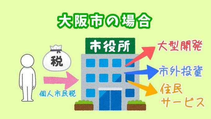大阪市民税の使われ方