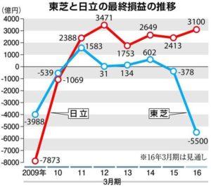 大企業病に罹患している大阪市への特効薬=大阪都構想
