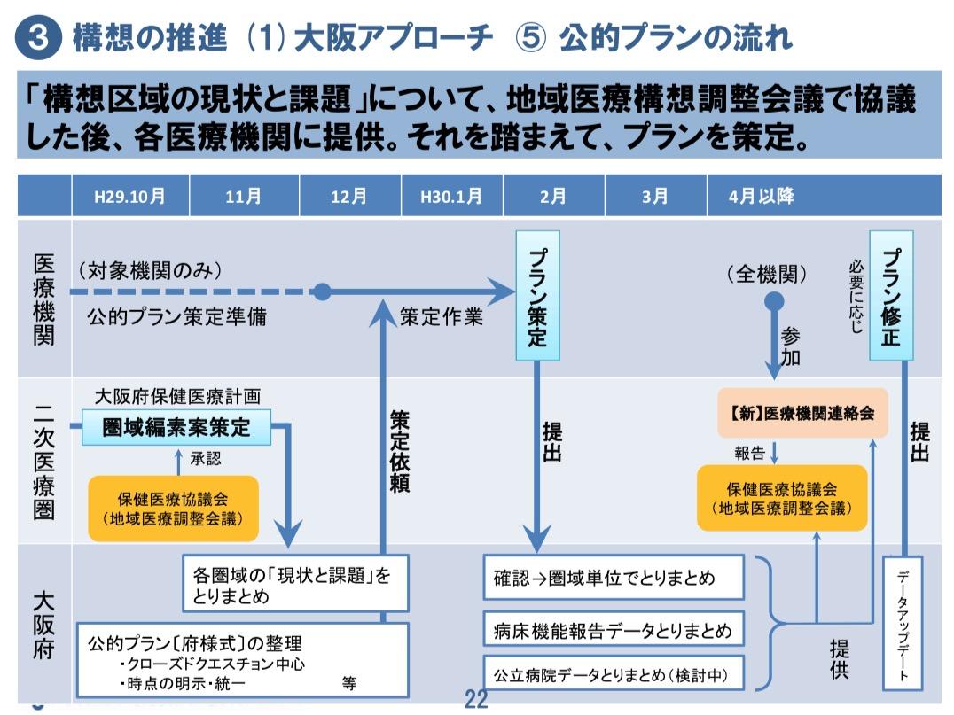 「大阪府地域医療構想」 の 推進