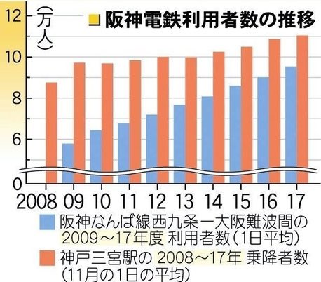 阪神電鉄利用者数の推移[出典:神戸新聞NEXT]
